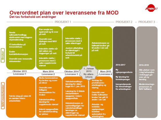 Overordnet plan over leveransene fra MOD