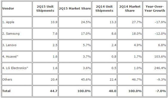 Nettbrettmarkedet i andre kvartal av 2015, ifølge IDC