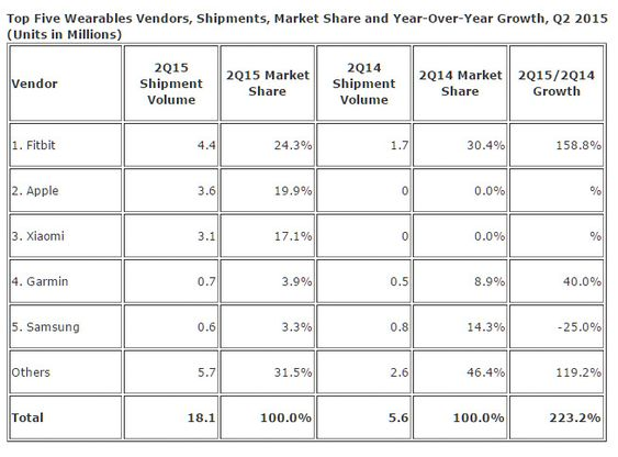 De dominerende aktørene i markedet for kroppsnære enheter i andre kvartal av 2015.