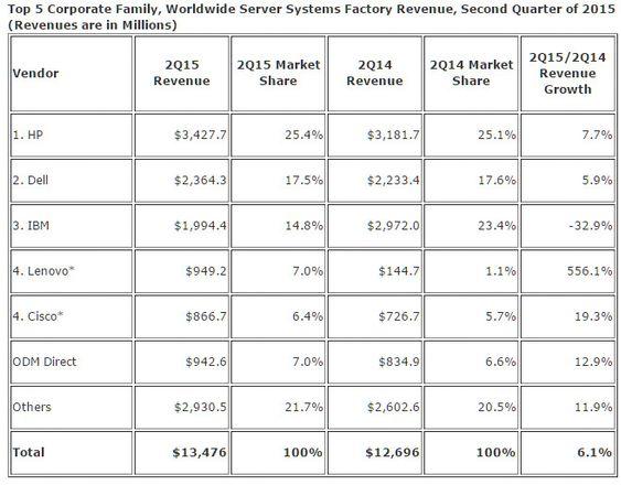 Omsetningen i servermarkedet i andre kvartal av 2015.