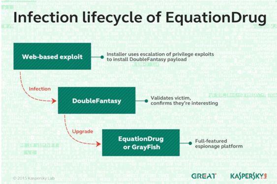 Livssyklusen til infeksjoner med blant annet EquationDrug