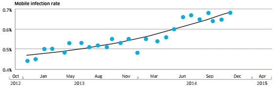Infeksjonsrate mobile enheter 2012-2014 ifølge Alcatel-Lucent-rapport.