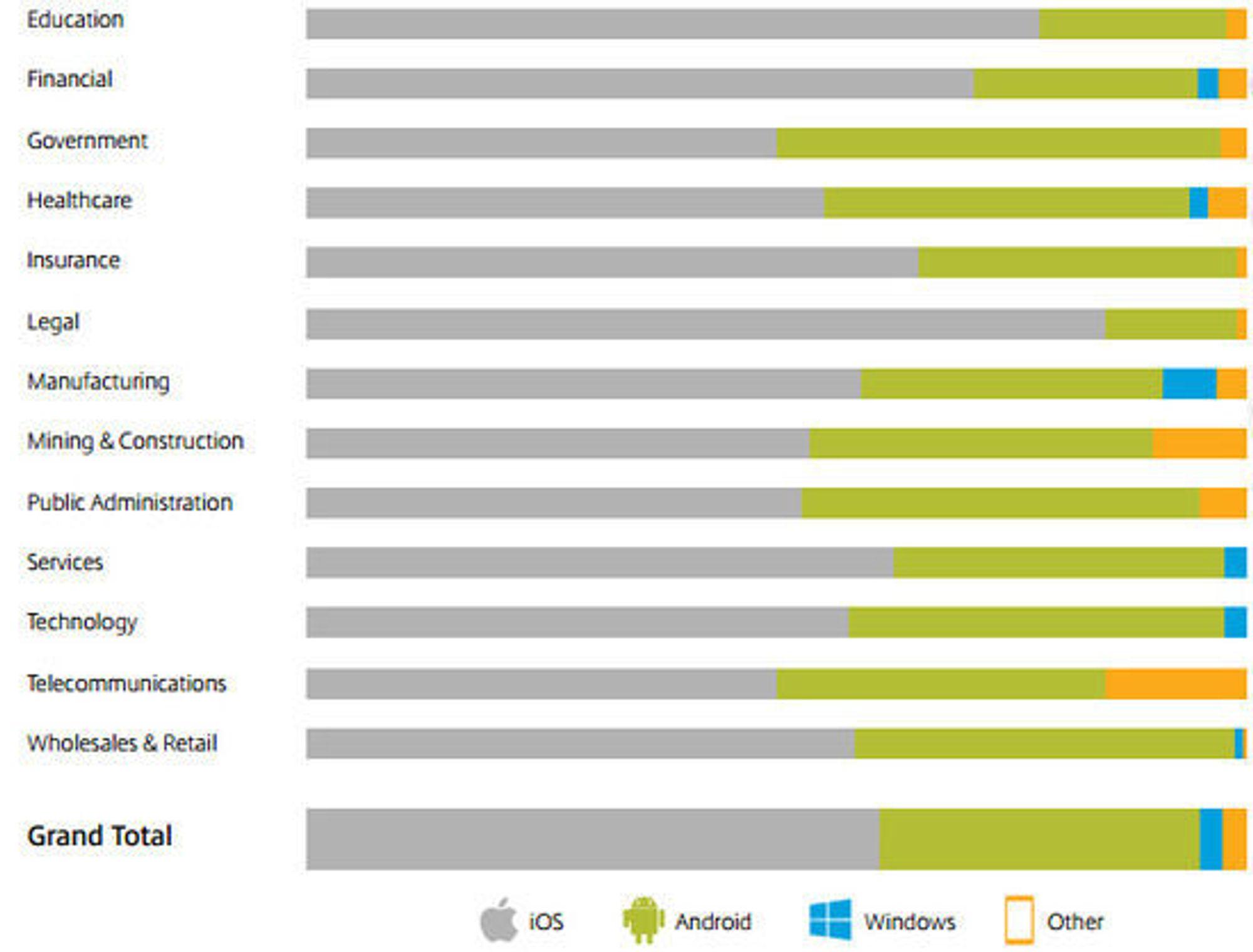 Utbredelse av ulike smartmobilplattformer innen forskjellige bransjer.