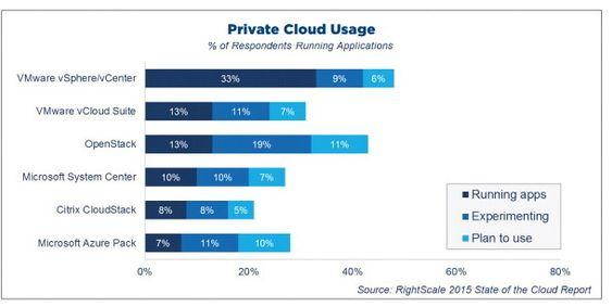 Hvilke private nettskyløsninger benyttes mest i 2015. RightScale-undersøkelse.