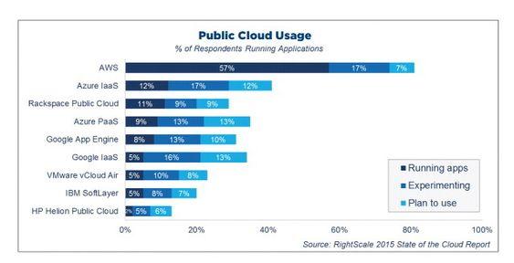 Hvilke offentlige nettskyer brukes mest i 2015. RightScale-undersøkelse.