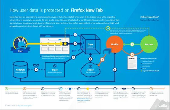 Her forklarer Mozilla hvordan de ivaretar personvernet.