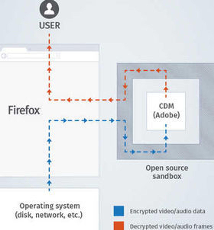 En virtuell sandkasse skal hindre at «fremmedelementet» i nettleseren, les DRM-modulen, kan tappe data om og fra brukernes system.