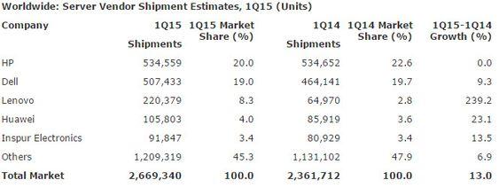 Serverleveransene i første kvartal av 2015 ifølge Gartner