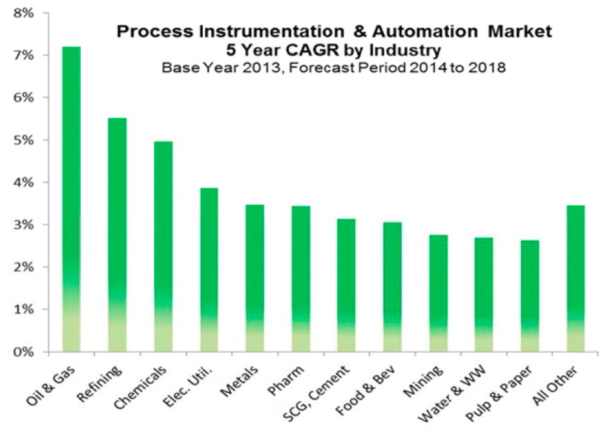 Fem års fremskrviing for vekst i investeringer i instrumentering og automatisering fra Global Automation Research