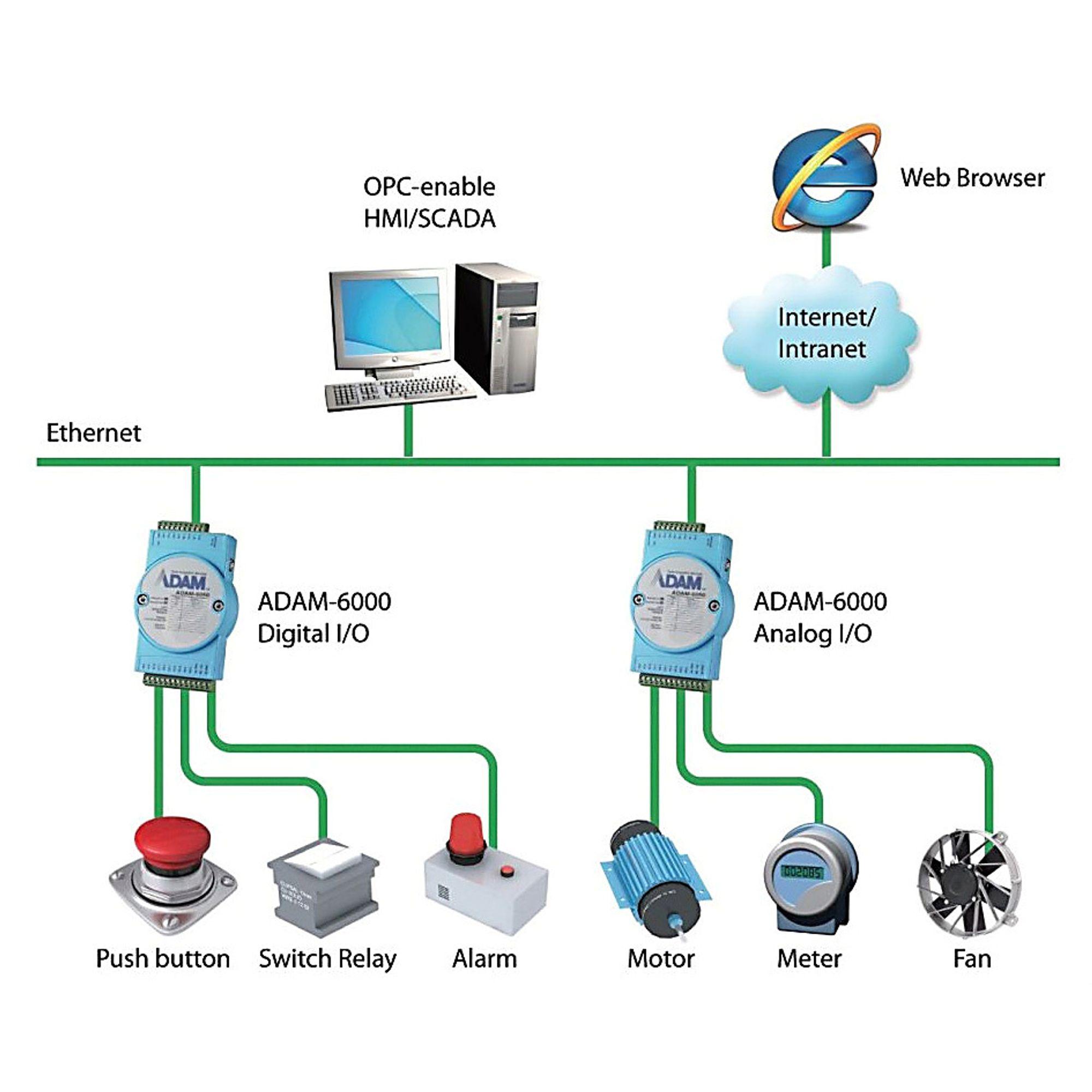 ADAM 6017 fra KGS Systemer kan gjøre 100 avlesninger i sekundet