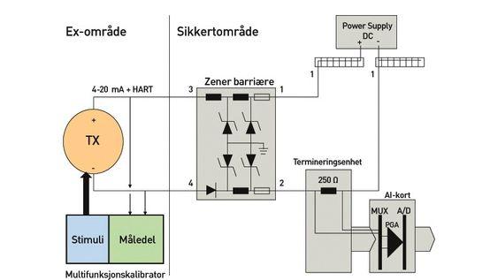Kalibreringssystemene må tilfredstille sikkerhetskrav. Utstyr som for eksempel er knyttet til hydrokarboner må være Ex-godkjent for å kunne brukes ute i felt.