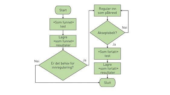 Skissen viser gangen i en tyisk kalibreringsprosess. Gode retningslinjer finnes også i ISO 10 012.