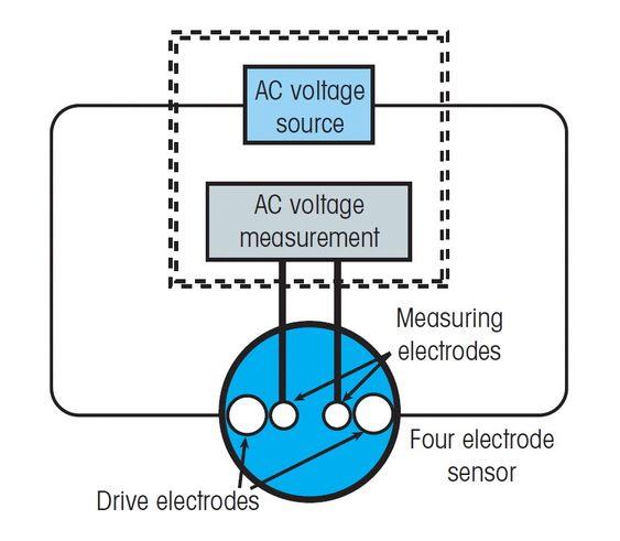 4-elektrodesensoren er lite følsom for beleggdannelse, har et bra måleområde, men har begrenset følsomhet, og kan derfor ikke benyttes på ultrarent vann.