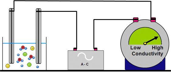 Desto større andel av oppløste ioner, desto større ledningsevne/konduktivitet.
