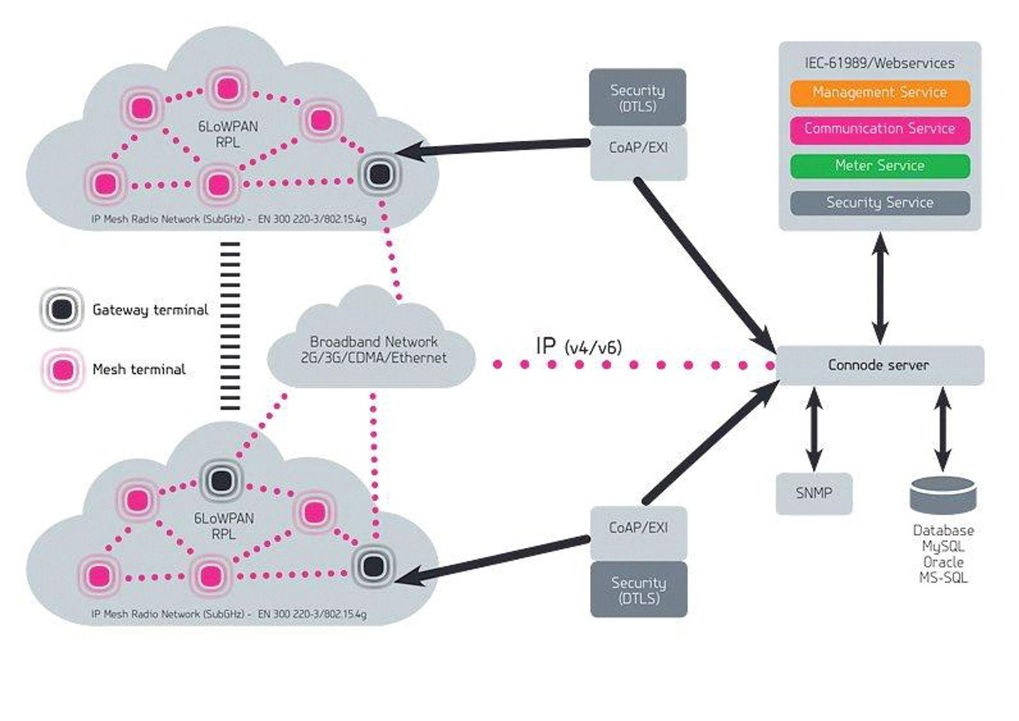 Skisse av IPv6-maskenettverket for smarte strømmålere.