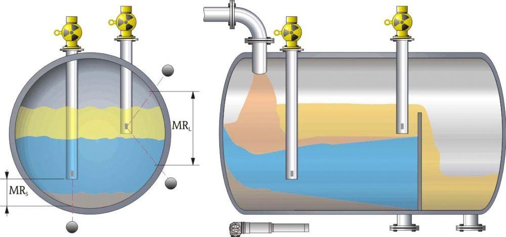 I olje- og gasseparatorer benyttes ofte radiometriske målere grensesnitt/profilmålinger.