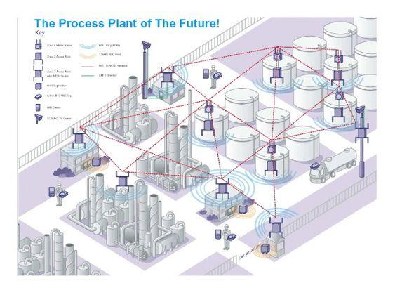 Morgendagens prosessanlegg får trolig et større innslag av trådløs kommunikasjon, også i eksplosjonsfarlige områder.