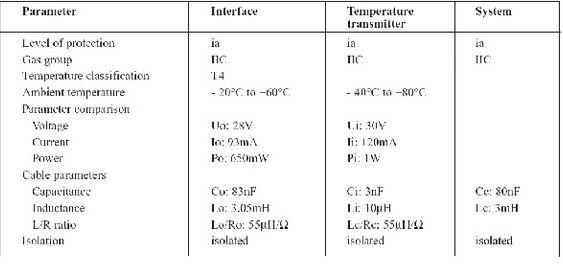 Eksempel på IS (Intrinsic Safety) beregning for et enkelt system bestående av to komponenter. Beregningen blir mer kompleks når flere komponenter er med i kretsen, men den bygger på de samme prinsippene.