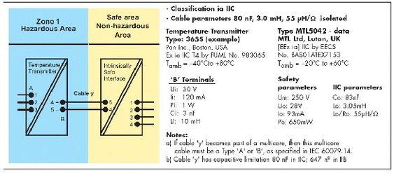 Bruk av barrierer mellom feltutstyr og kontrollsystem begrenser energimengden.