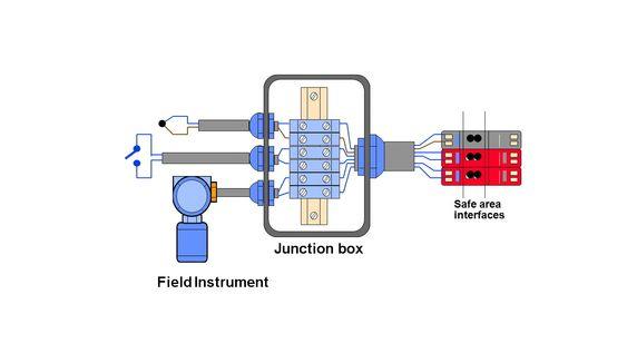 Ex i (egensikker) konstrueres slik at energien i kretsene ikke kan danne gnister, og koples til strøm- og spenningsbegrensende barriere i sikkert område.