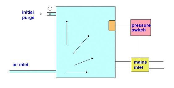 Ex p (pressure, overtrykkapsling) har overtrykk i kapslingen, med ren luft fra egen tilførsel.