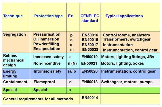 Ulike metoder for eksplosjonsbeskyttelse med tilhørende CENELEC standard.
