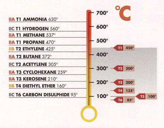 """Tenntemperaturer og temperaturklasser """"T class""""."""