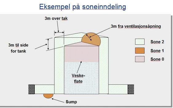 Eksempel på ulike soneinndelinger (1, 2, og 3) på en tank.