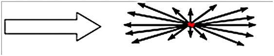 De minste partiklene (under 0,5 micron) gir en symmetrisk spredning av lyset.