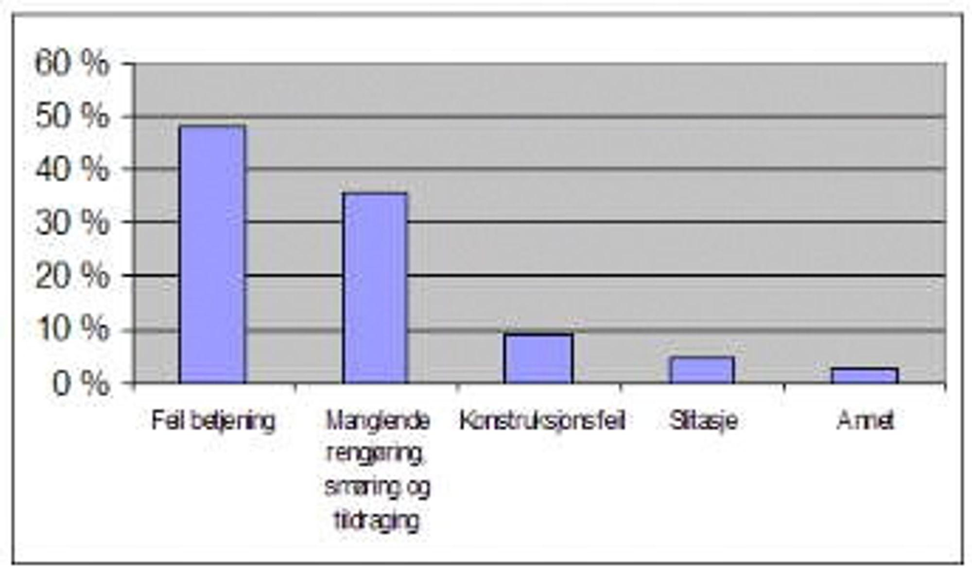Feil betjening og vedlikeholdsproblemer utgjør majoriteten av småstopp og havarier (Ill. TPM Team Scandinavia).