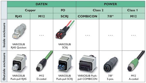 Eksempel på Profinet-pluggforbindere fra Phoenix Contact, et stort produktspekter for industrielt Ethernet.