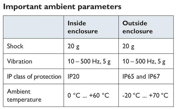 De viktigste miljøparametrene i Profinet er definert i klasser: Inside for bruk i skap og Outside for bruk i felten – men kravene til sjokk og vibrasjon er like.