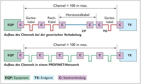 """Utforming av et generisk segment og et segment for Profinet, merk forskjellige kabeltyper for """"kontorløsninger"""" (topp)."""