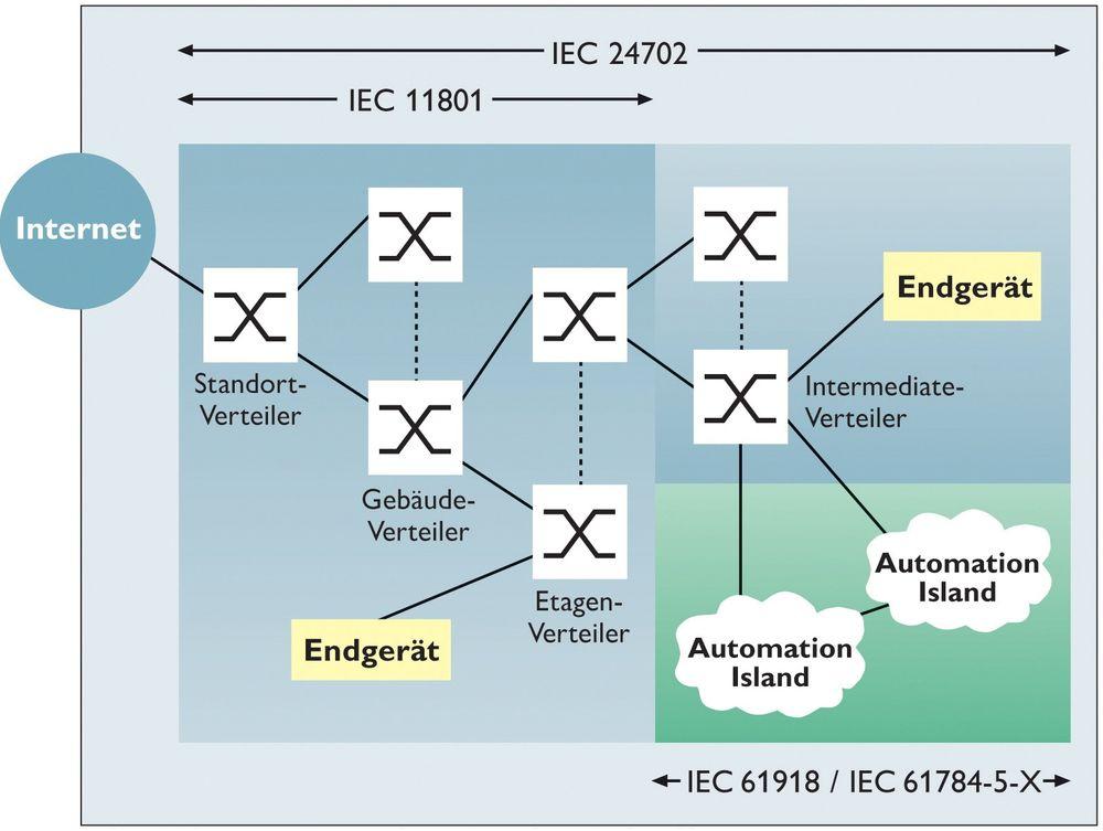 """Industrial Ethernet danner nettverkene et hierarki, se for eksempel """"automatiseringsøyene"""" nede til høyre."""