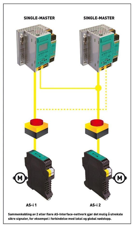 Eksempel på sikkerhetskonfigurasjon med status. Her er alt OK (grønne linjer fra nødstoppbryterne), men utgangen ar fortsatt sikker (rød), mens den venter på reset (gult).