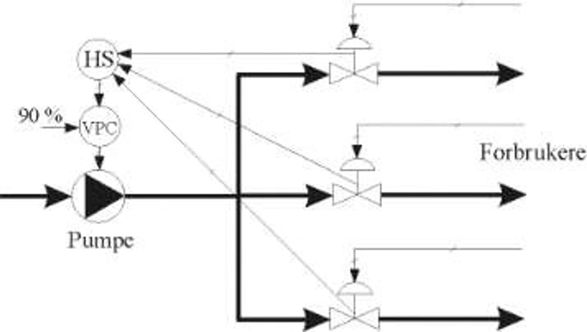 Turtallsregulering pumpe og selektiv regulering reduserer energiforbruket. Se tekst for detaljert beskrivelse.