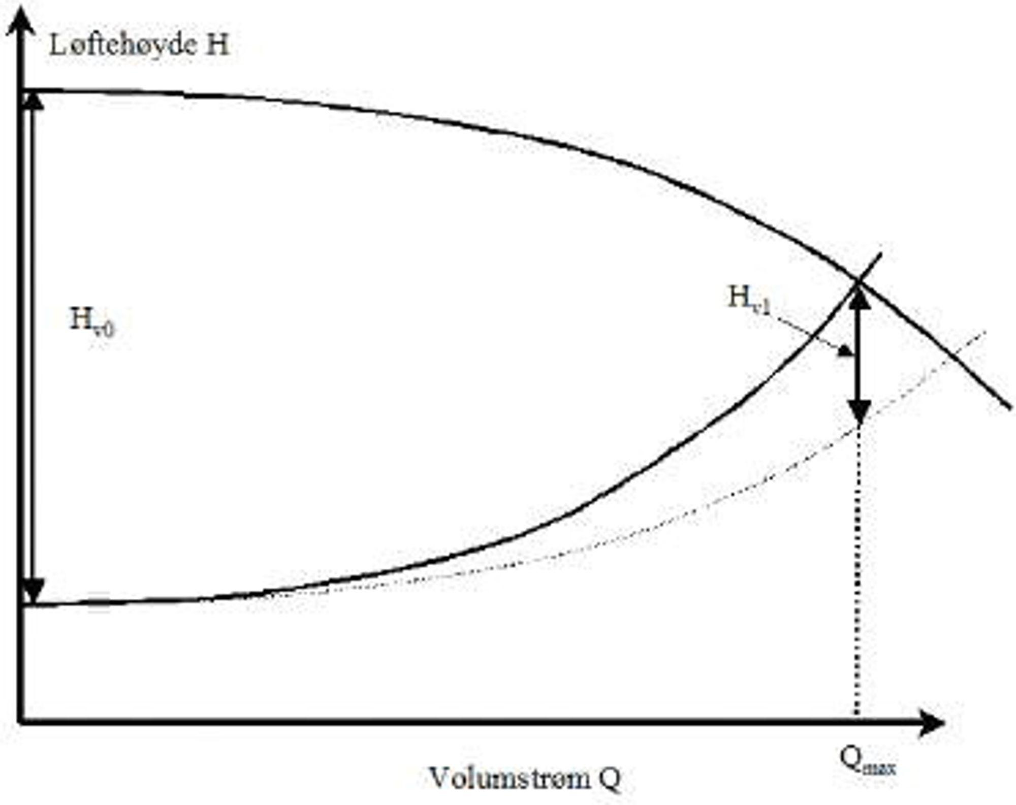 Sammenligning av trykkfallet ved maks. volumstrøm, Hv1, med trykkfallet ved stengt ventil, Hv0.