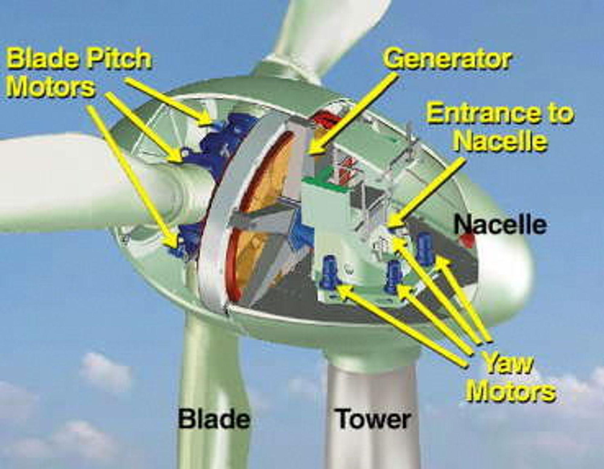 Det benyttes en rekke roterende givere innenfor vindmøller.