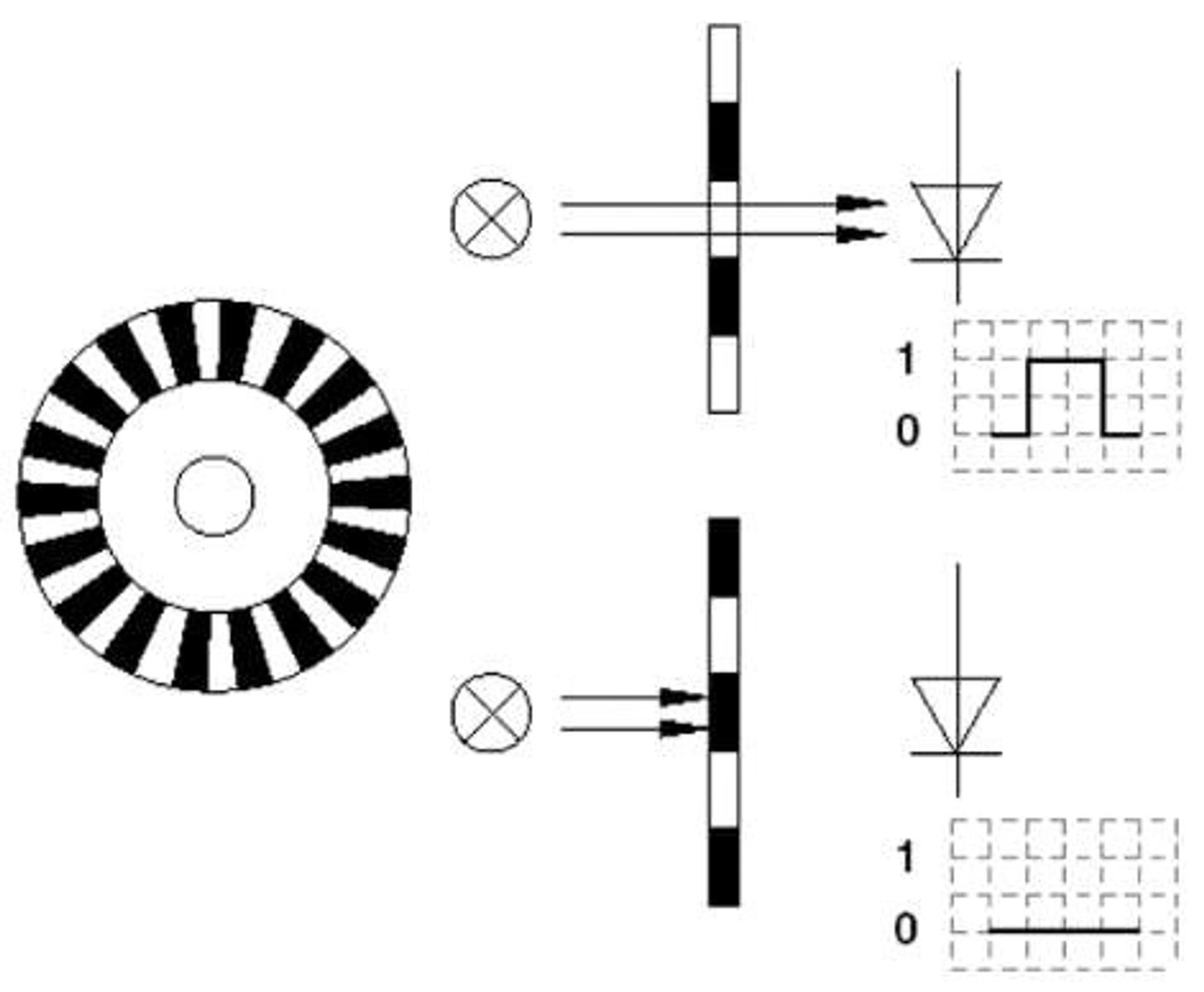 Roterende encoder. En lyskilde, normalt en LED, sender ut lys, som regel infrarødt, mot en mottaker, fotodiode eller fototransistor. Mellom disse er det plassert en skive med spalter som roterer med akselen på encoderen. Når spalteåpningene passerer lyskilden, slipper lyset gjennom til mottakeren og denne aktiveres, og vi får ut en puls. Antall spalter i skiva tilsvarer, på inkrementelle givere, encoderens pulstall pr. omdreining.