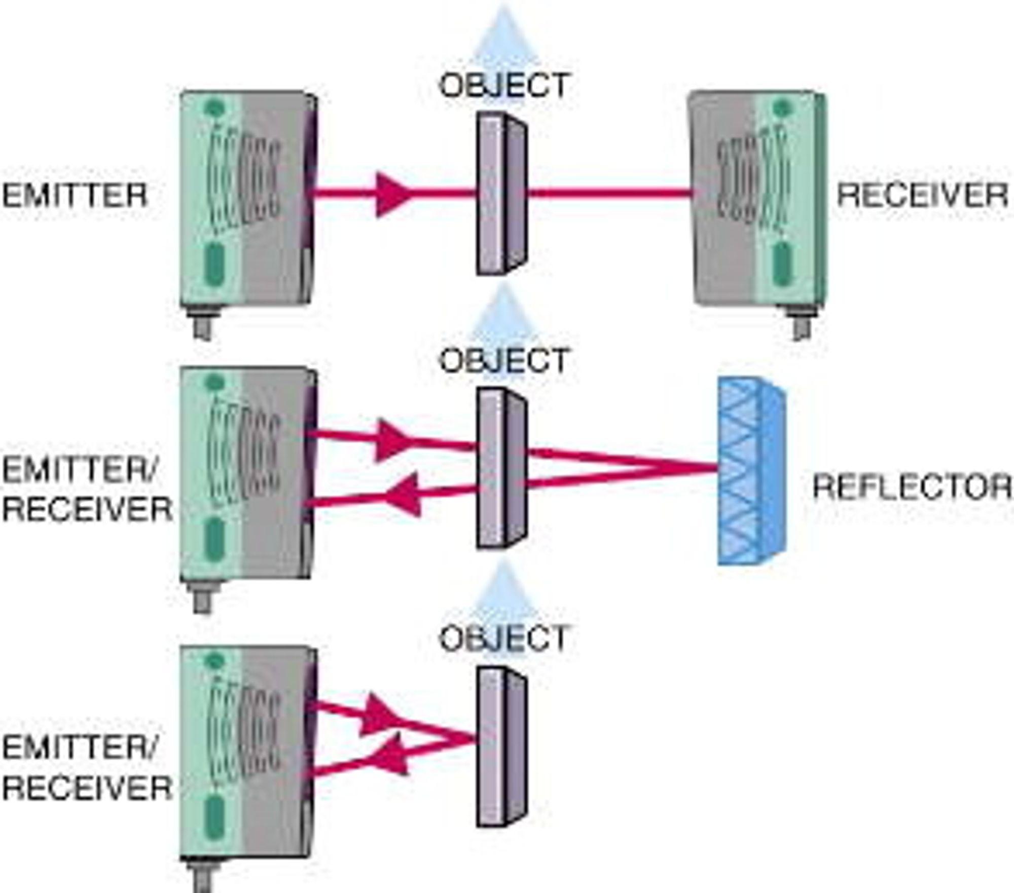 Det er 3 hovedtyper fotoceller, separat sender/ mottager (topp), kombinert sender/mottager med reflektor (midten) og kombinert sender/mottager som bruker objektet for refleksjon (nederst).