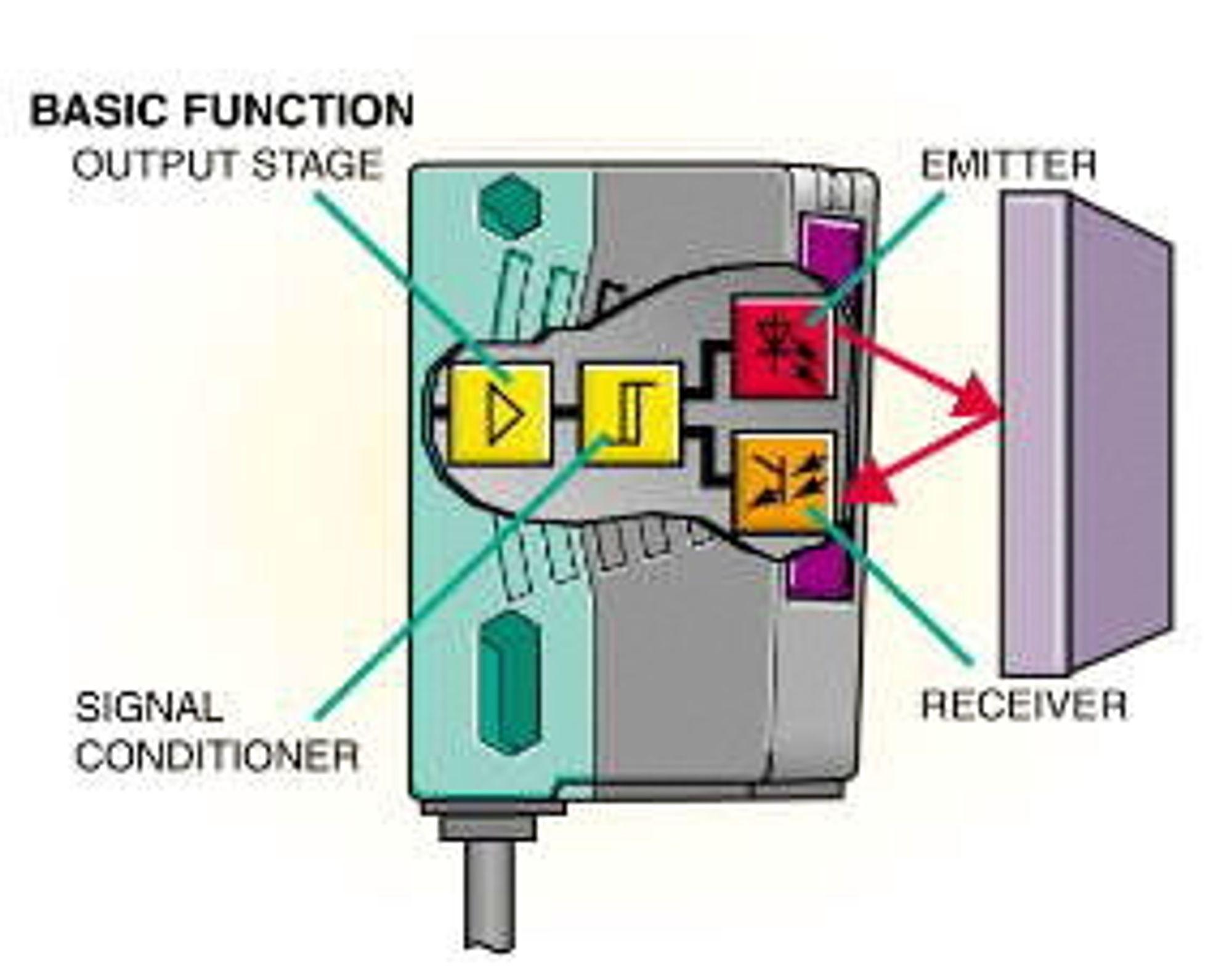 Prinsippskisse av konvensjonell fotocelle, med både sender og mottager.