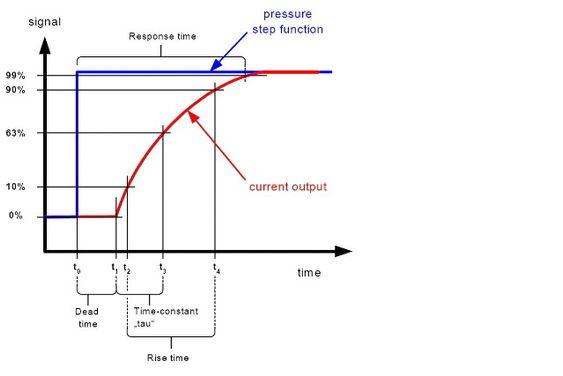 Figur 2: Responstiden er tiden fra trykket i prosessen endres til transmitterens utgangssignal viser 99% av sprangendringen. (Rise time= 2,2 x tidskonstanten, Responstid = 4,4 x tidskonstant + dødtid).
