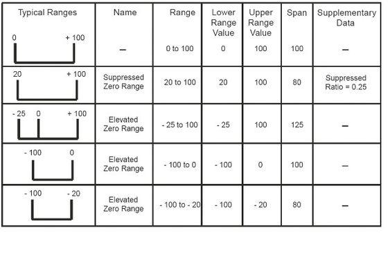 Figur 3: Forskjellige løsninger av skalering/turndown, se avsnitt om Sensorstørrelse og måleområde.
