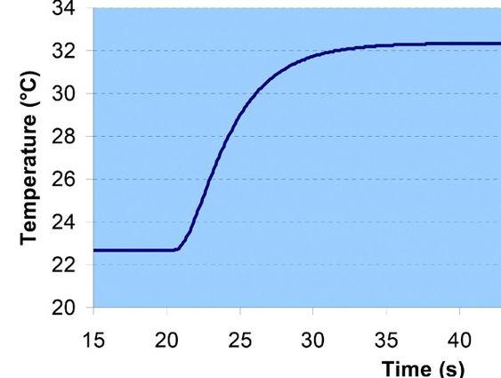 Typisk responstid for et 6 mm temperaturelement. Tiden det tar å oppnå 50 % kalles T50, og T90 for 90 %.