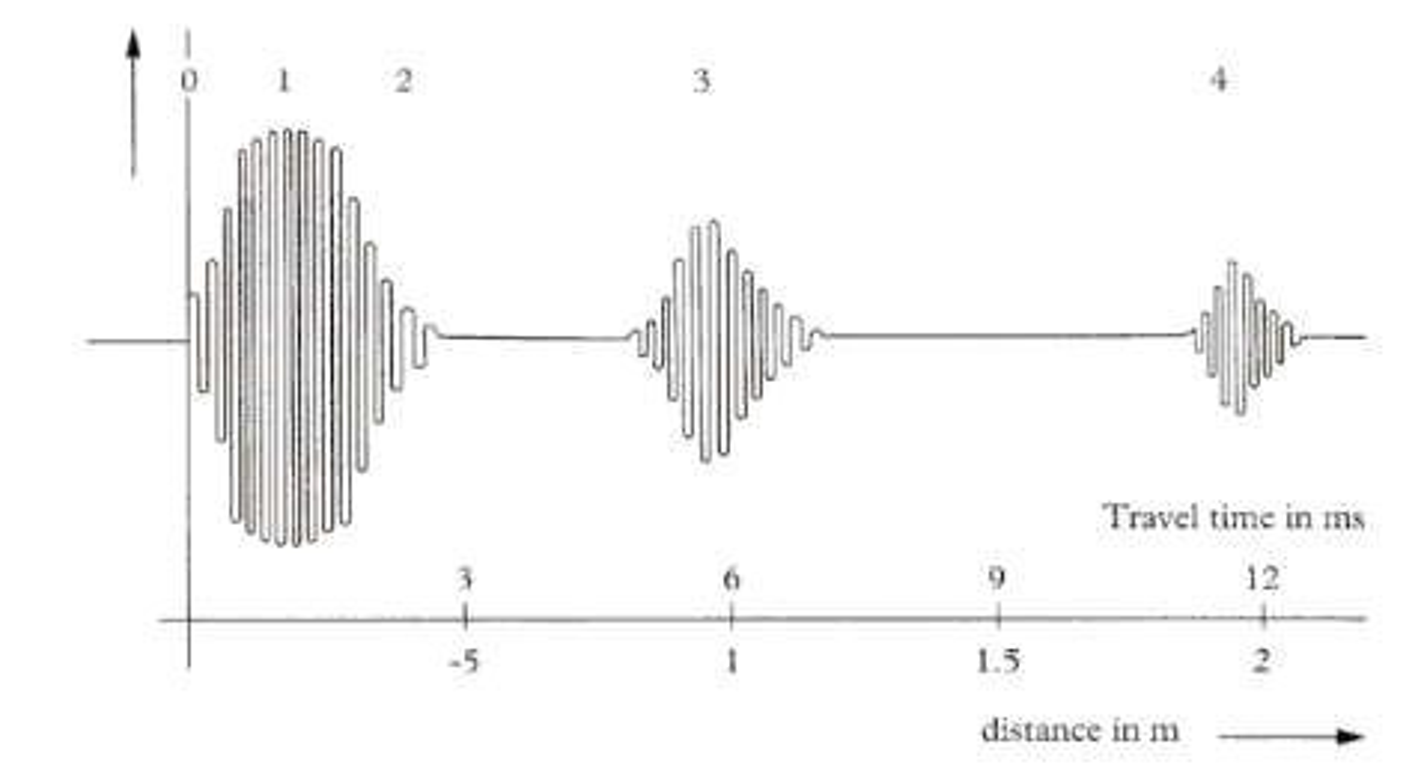 Hendelsesforløp ved ultralyd nivåmåling (Ill. Endress+Hauser)