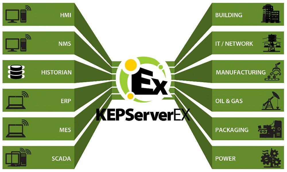 Kommunikasjonsplattform med støtte for blant annet IEC 61850, OPC XML DA og simulator for elektronisk mengdemåling.