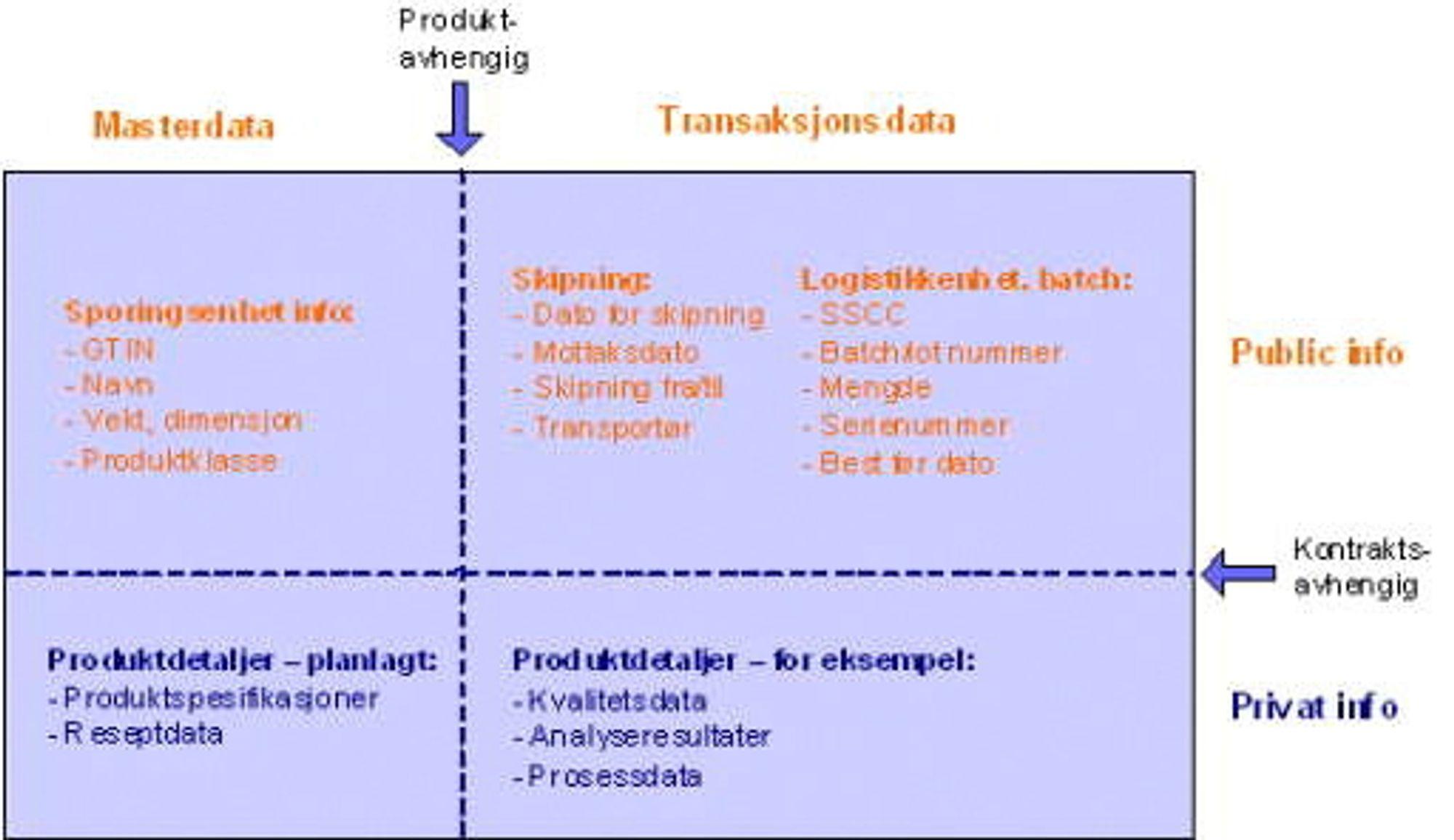 Eksempler på data i de ulike kategoriene i kjedesporing definert ava GS1 (Ill. Prediktor).