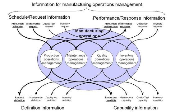 Figur: Kategorier – Manufacturing Operations Management
