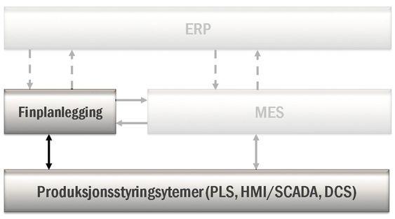 Et finplanleggingssystem kan integreres med både ERP (forretningssystem), MPS (materialplanleggingssystem), MES og styresystemene i produksjonen