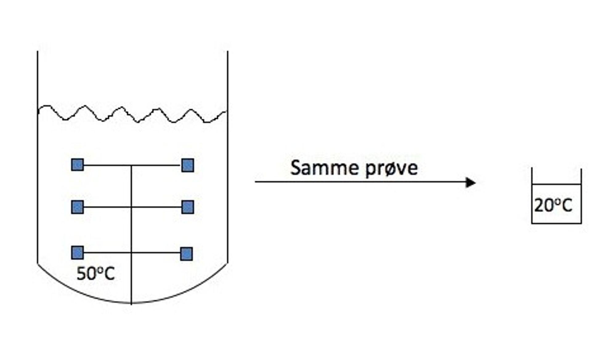 pH-verdien forandres med temperaturen, og er derfor forskjellig i tank og prøvebeger.